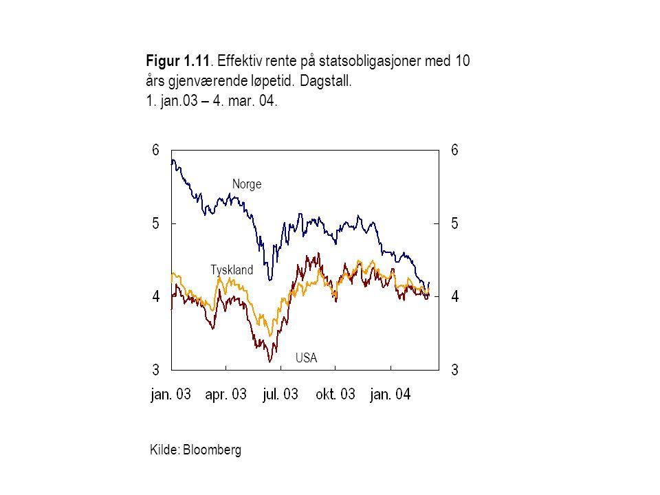 Kilde: Bloomberg Figur 1.11. Effektiv rente på statsobligasjoner med 10 års gjenværende løpetid.