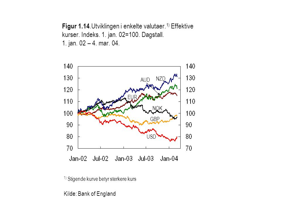 Figur 1.14.Utviklingen i enkelte valutaer. 1) Effektive kurser.