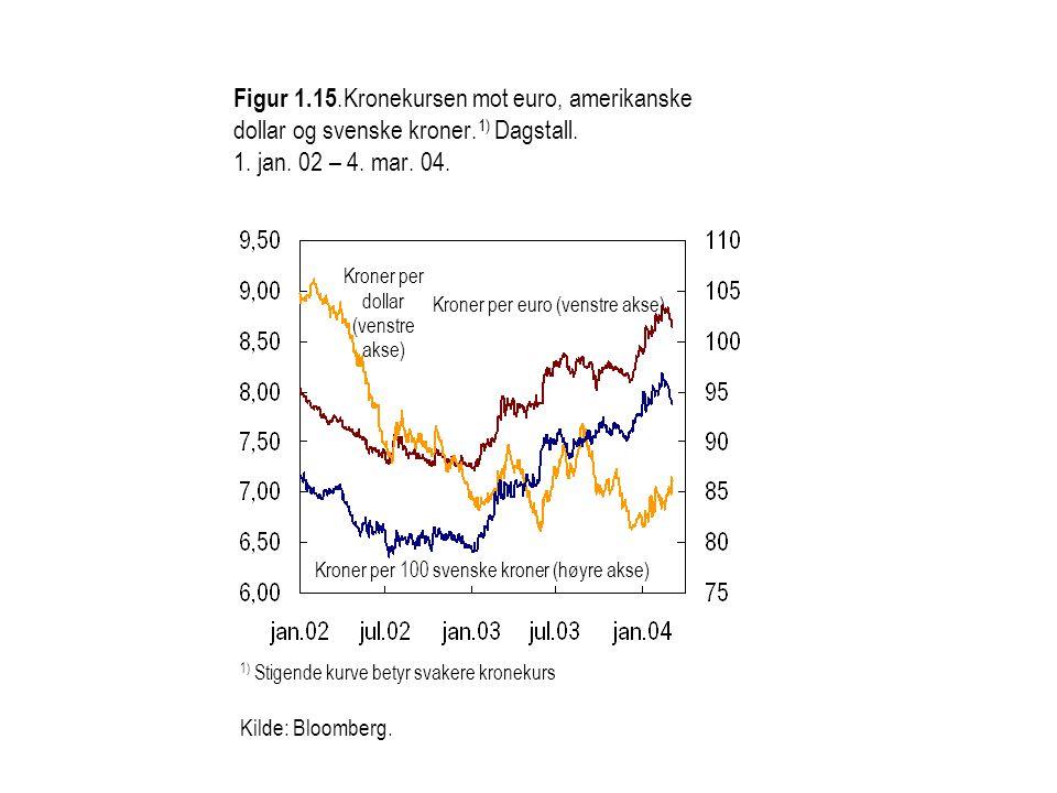 Figur 1.15.Kronekursen mot euro, amerikanske dollar og svenske kroner.