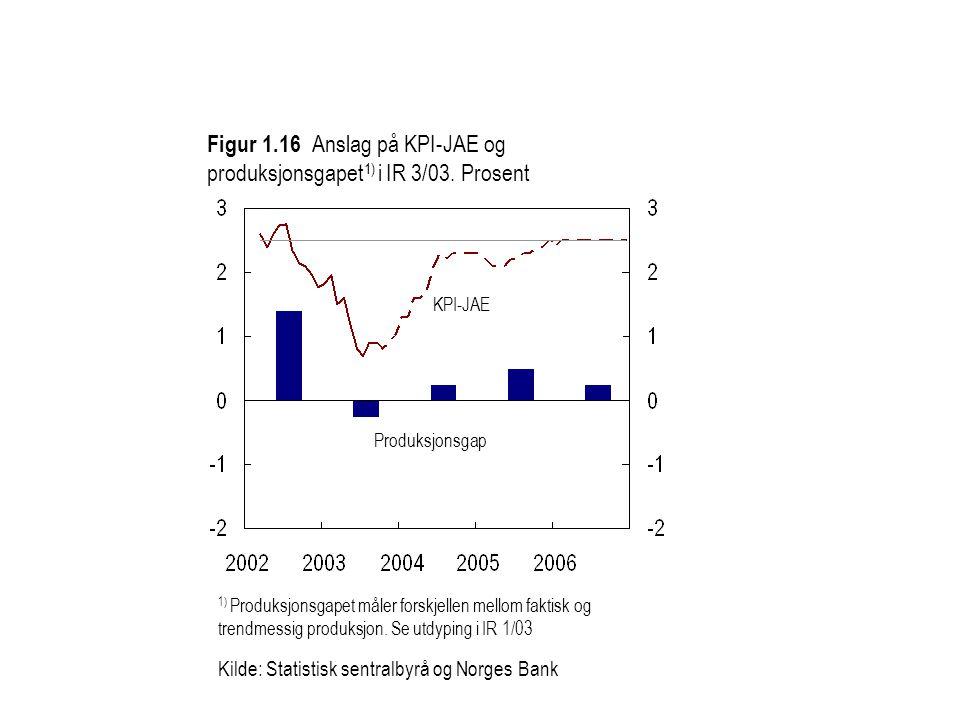Figur 1.16 Anslag på KPI-JAE og produksjonsgapet 1) i IR 3/03.