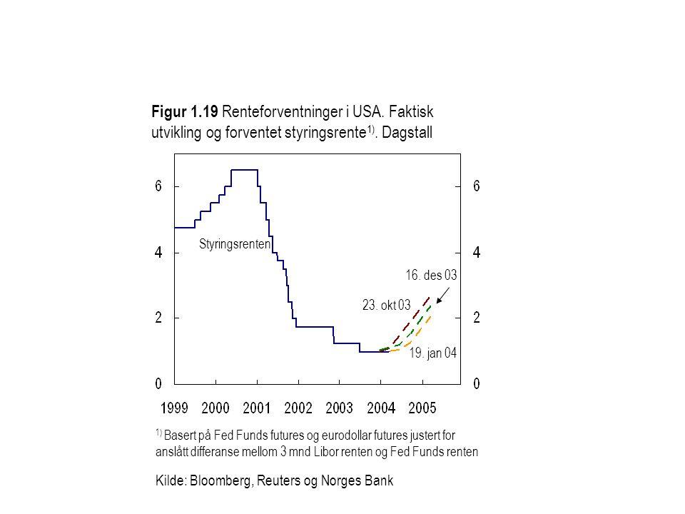 Figur 1.19 Renteforventninger i USA. Faktisk utvikling og forventet styringsrente 1).