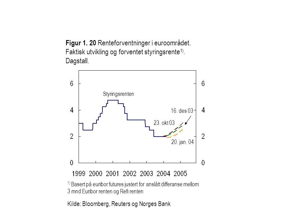 Figur 1. 20 Renteforventninger i euroområdet. Faktisk utvikling og forventet styringsrente 1).