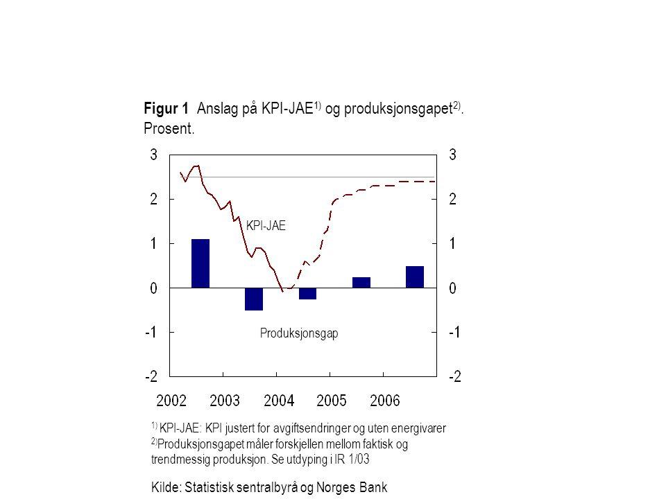 Figur 1 Anslag på KPI-JAE 1) og produksjonsgapet 2).