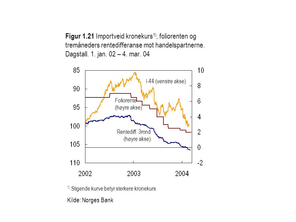 1) Stigende kurve betyr sterkere kronekurs Kilde: Norges Bank Figur 1.21 Importveid kronekurs 1), foliorenten og tremåneders rentedifferanse mot handelspartnerne.