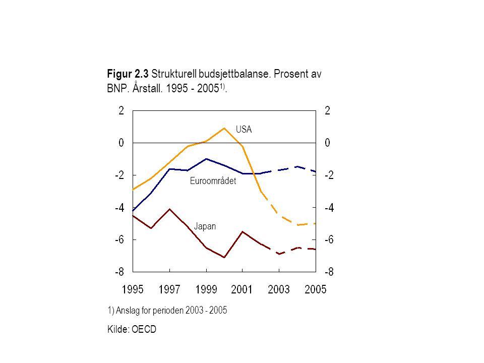 Figur 2.3 Strukturell budsjettbalanse. Prosent av BNP.