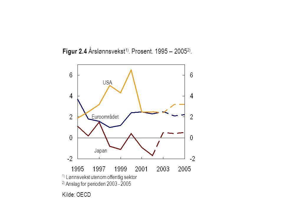 Figur 2.4 Årslønnsvekst 1). Prosent. 1995 – 2005 2).