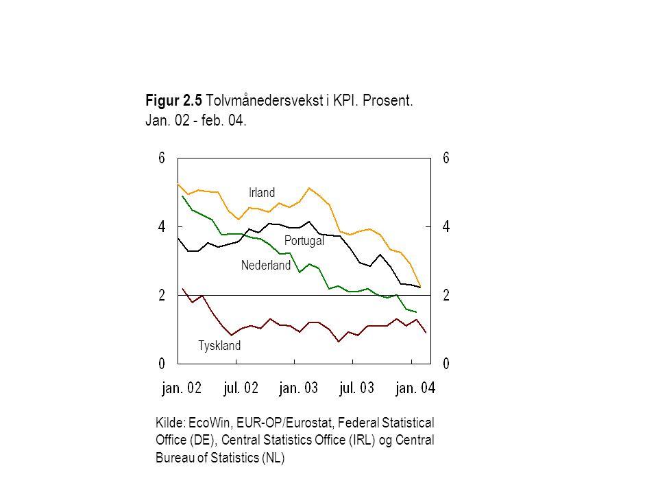 Figur 2.5 Tolvmånedersvekst i KPI. Prosent. Jan.