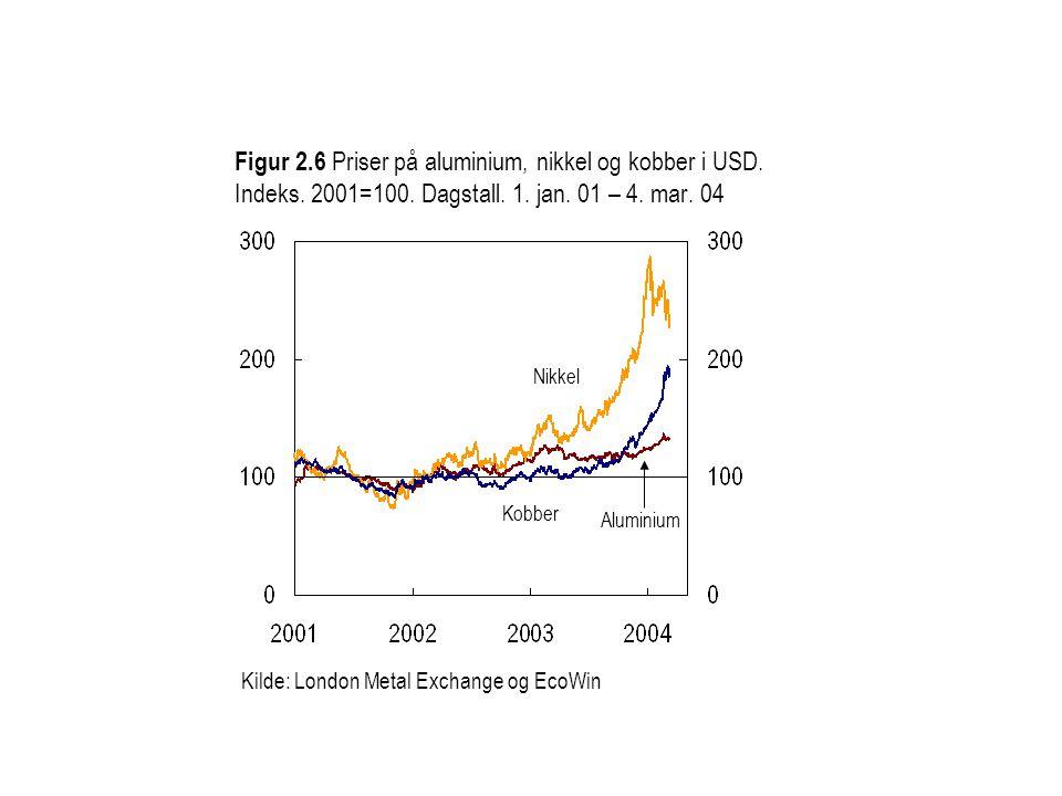 Kilde: London Metal Exchange og EcoWin Figur 2.6 Priser på aluminium, nikkel og kobber i USD.