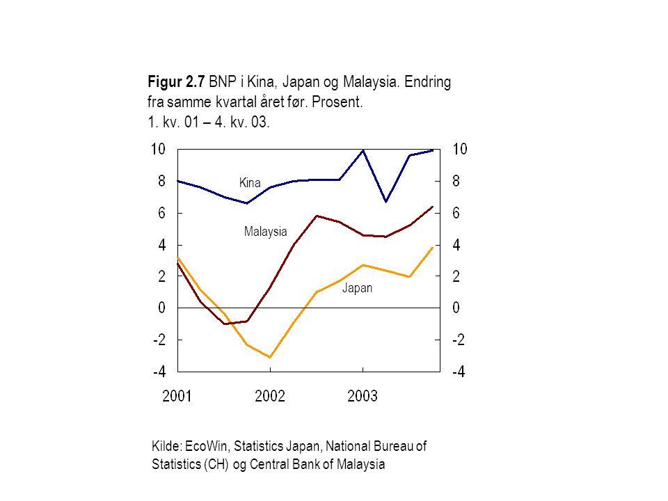 Figur 2.7 BNP i Kina, Japan og Malaysia. Endring fra samme kvartal året før.