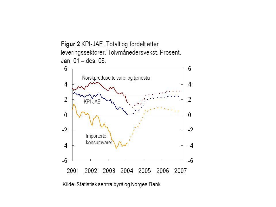 Figur 1.8 Konsumprisene.Totalt og justert for avgiftsendringer og uten energivarer.