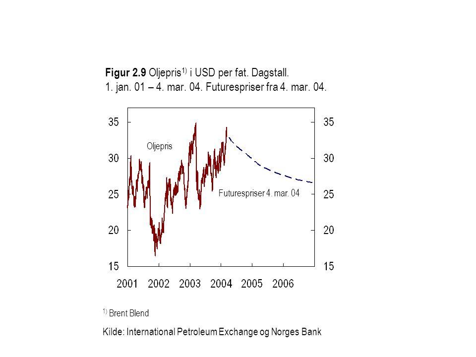 1) Brent Blend Kilde: International Petroleum Exchange og Norges Bank Figur 2.9 Oljepris 1) i USD per fat. Dagstall. 1. jan. 01 – 4. mar. 04. Futuresp