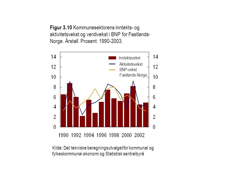 Figur 3.10 Kommunesektorens inntekts- og aktivitetsvekst og verdivekst i BNP for Fastlands- Norge.