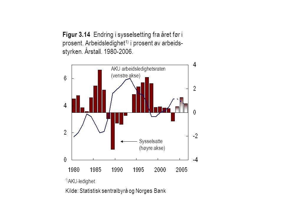 Figur 3.14 Endring i sysselsetting fra året før i prosent.