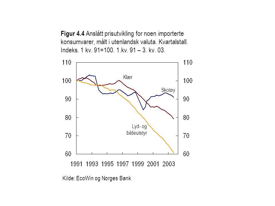 Figur 4.4 Anslått prisutvikling for noen importerte konsumvarer, målt i utenlandsk valuta.