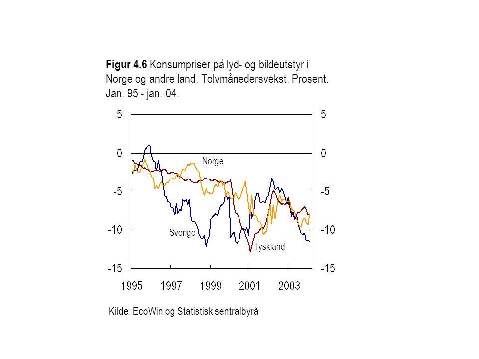 Figur 4.6 Konsumpriser på lyd- og bildeutstyr i Norge og andre land.