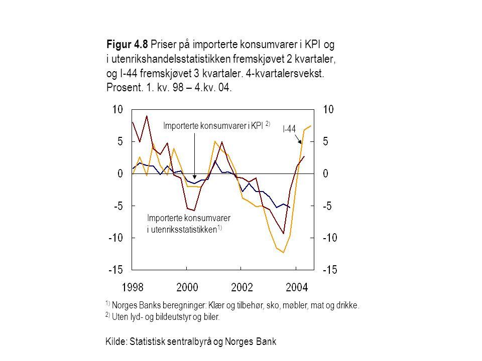 Figur 4.8 Priser på importerte konsumvarer i KPI og i utenrikshandelsstatistikken fremskjøvet 2 kvartaler, og I-44 fremskjøvet 3 kvartaler.