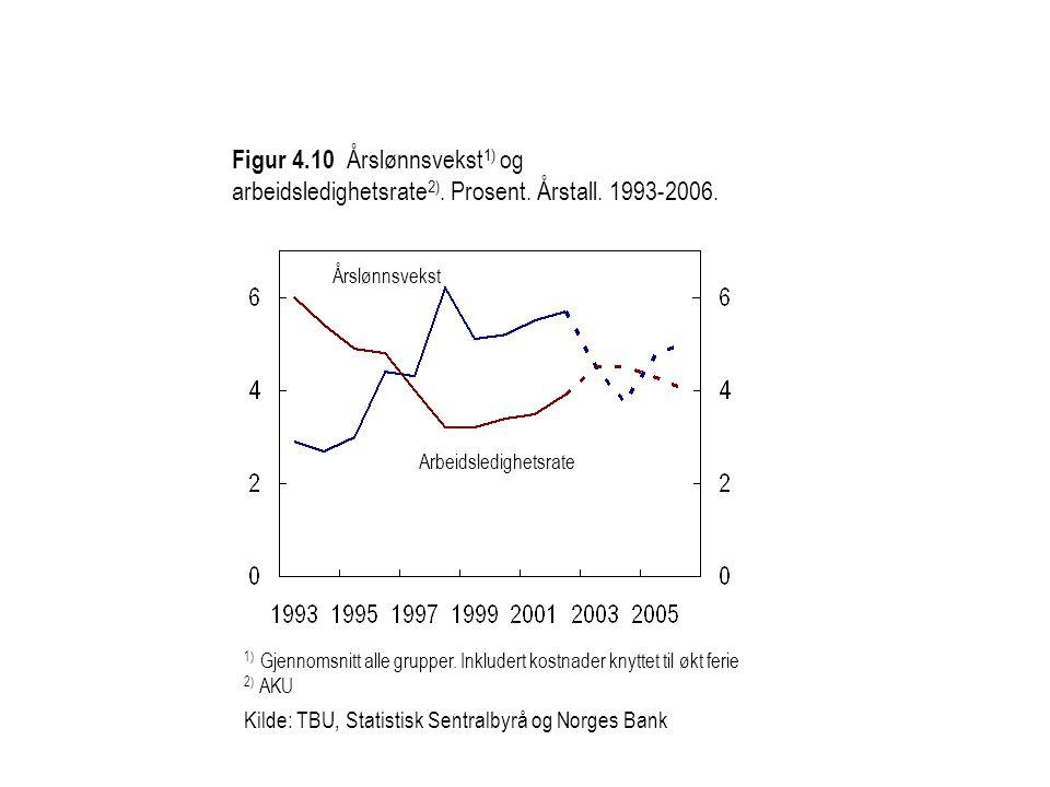 Figur 4.10 Årslønnsvekst 1) og arbeidsledighetsrate 2).
