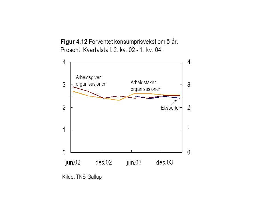 Figur 4.12 Forventet konsumprisvekst om 5 år. Prosent.