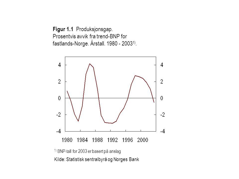 1) BNP-tall for 2003 er basert på anslag Kilde: Statistisk sentralbyrå og Norges Bank Figur 1.1 Produksjonsgap.