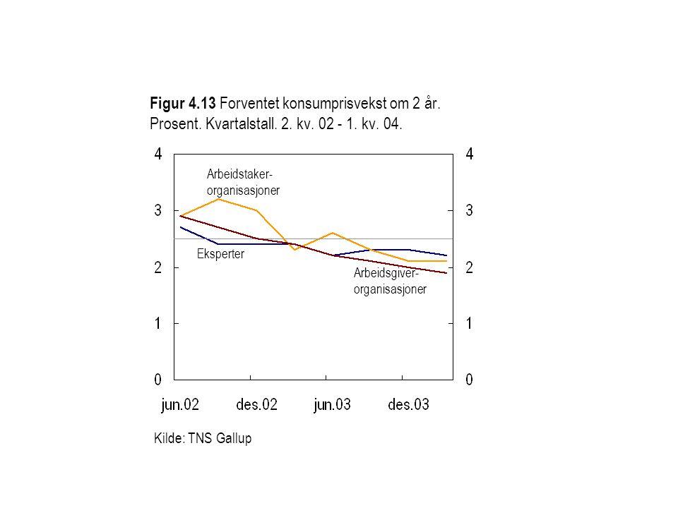 Figur 4.13 Forventet konsumprisvekst om 2 år. Prosent.