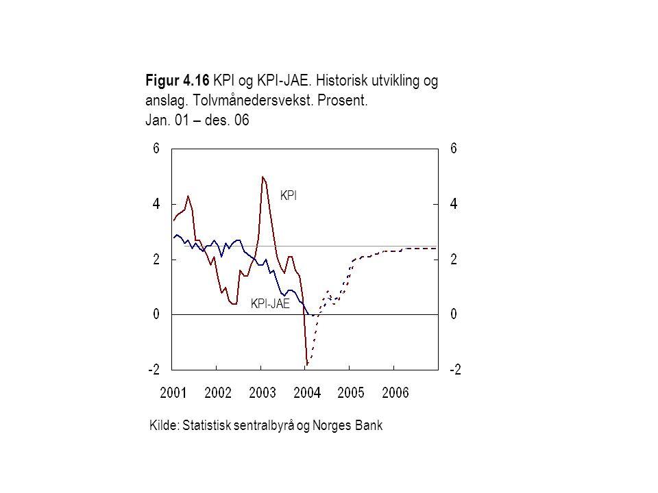 Figur 4.16 KPI og KPI-JAE. Historisk utvikling og anslag.