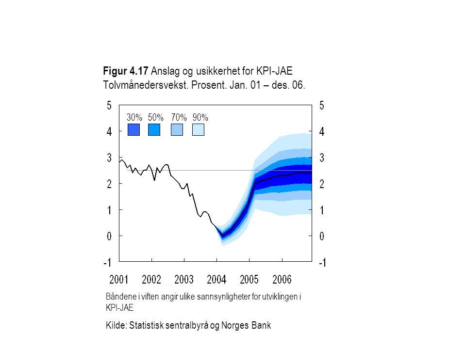Figur 4.17 Anslag og usikkerhet for KPI-JAE Tolvmånedersvekst.