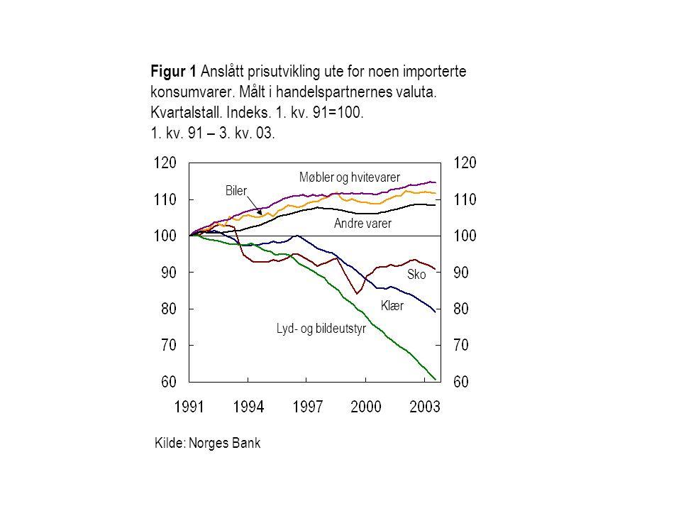 Figur 1 Anslått prisutvikling ute for noen importerte konsumvarer.