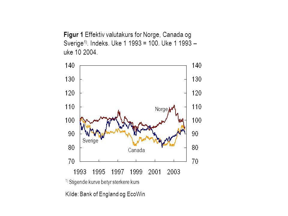 Figur 1 Effektiv valutakurs for Norge, Canada og Sverige 1).