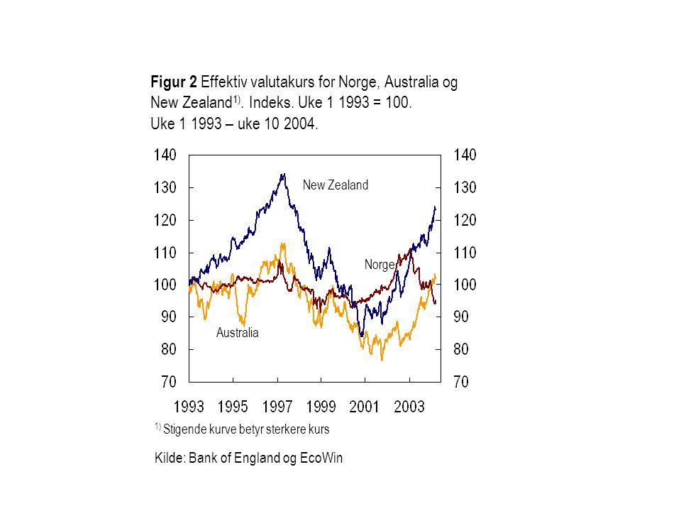 Figur 2 Effektiv valutakurs for Norge, Australia og New Zealand 1). Indeks. Uke 1 1993 = 100. Uke 1 1993 – uke 10 2004. Australia New Zealand Norge 1)