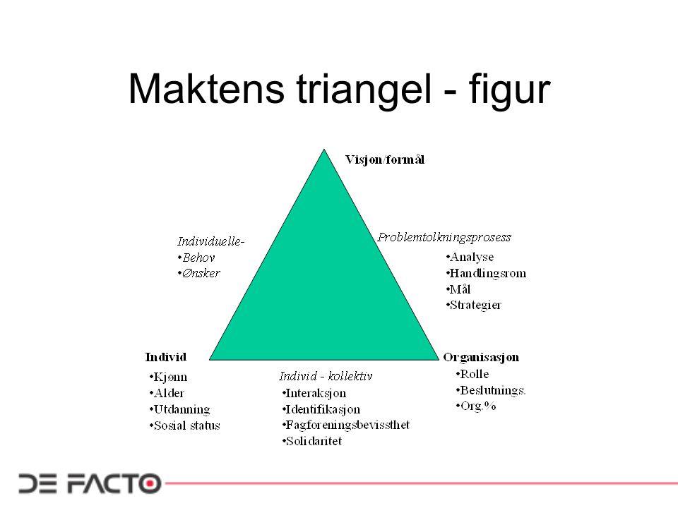 Sentrale begreper Modellen har tre sentrale begreper –Visjon, organisasjon og individ Visjon –Hva slags forventninger har vi til fagbevegelsen/klubben.