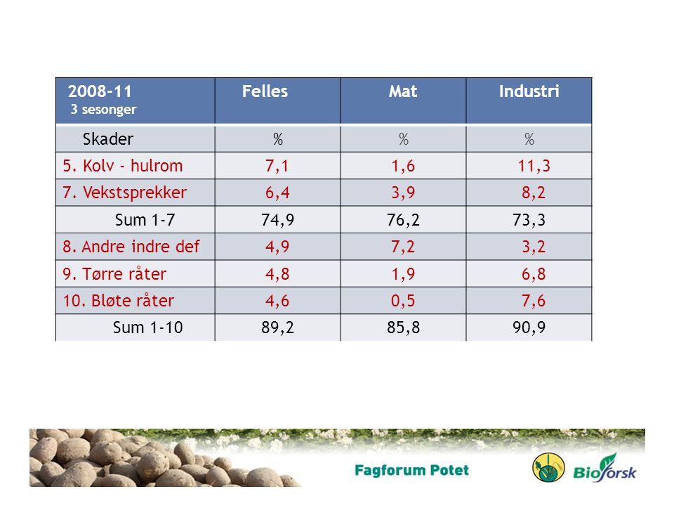 2008-11 3 sesonger FellesMatIndustri Skader%% 5. Kolv - hulrom7,11,6 11,3 7. Vekstsprekker6,43,9 8,2 Sum 1-774,976,273,3 8. Andre indre def4,97,2 3,2