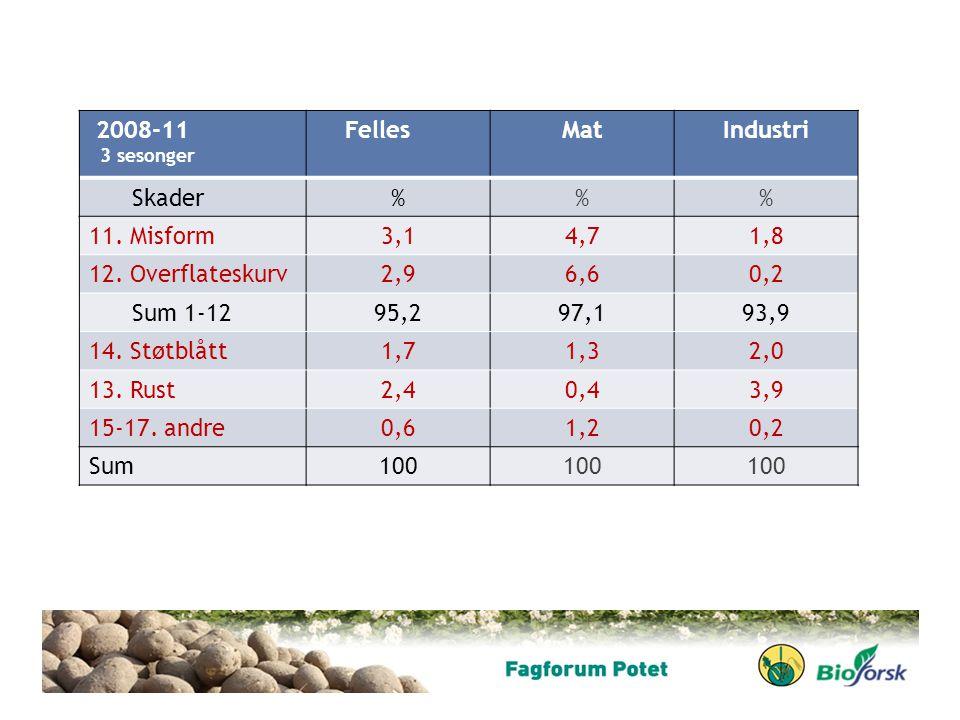 2008-11 3 sesonger FellesMatIndustri Skader%% 11. Misform3,14,71,8 12. Overflateskurv2,96,60,2 Sum 1-1295,297,193,9 14. Støtblått1,71,32,0 13. Rust2,4
