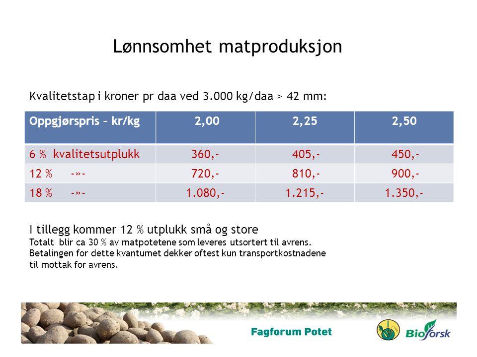 Lønnsomhet matproduksjon Oppgjørspris – kr/kg 2,002,252,50 6 % kvalitetsutplukk360,- 405,- 450,- 12 % -»-720,- 810,- 900,- 18 % -»-1.080,-1.215,-1.350