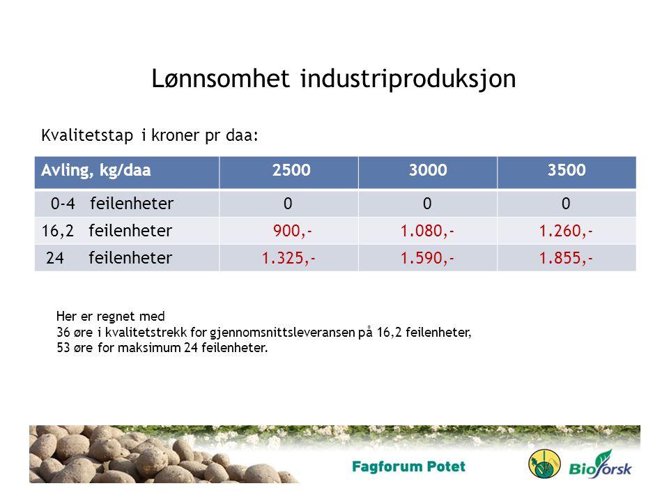 Lønnsomhet industriproduksjon Avling, kg/daa 250030003500 0-4 feilenheter000 16,2 feilenheter 900,-1.080,-1.260,- 24 feilenheter1.325,-1.590,-1.855,-