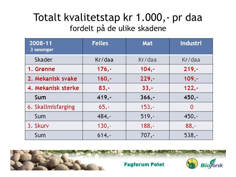 Totalt kvalitetstap kr 1.000,- pr daa fordelt på de ulike skadene 2008-11 3 sesonger FellesMatIndustri SkaderKr/daa 1. Grønne176,-104,-219,- 2. Mekani