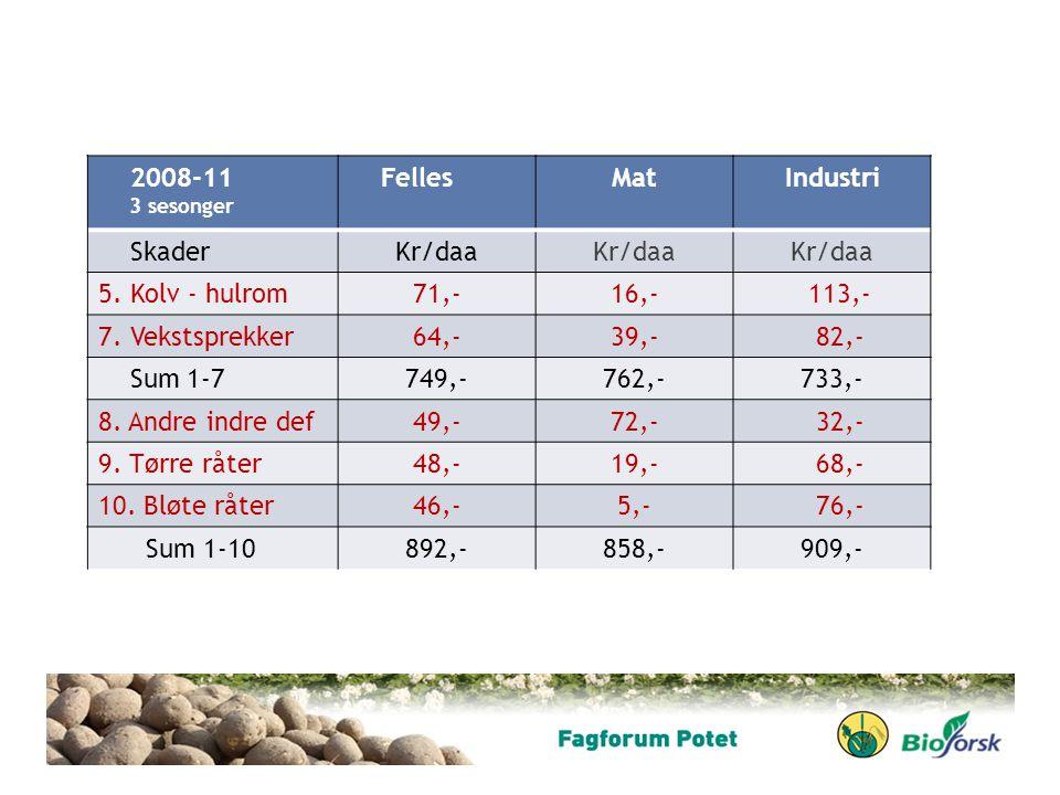 2008-11 3 sesonger FellesMatIndustri SkaderKr/daa 5. Kolv - hulrom71,-16,- 113,- 7. Vekstsprekker64,-39,- 82,- Sum 1-7749,-762,-733,- 8. Andre indre d