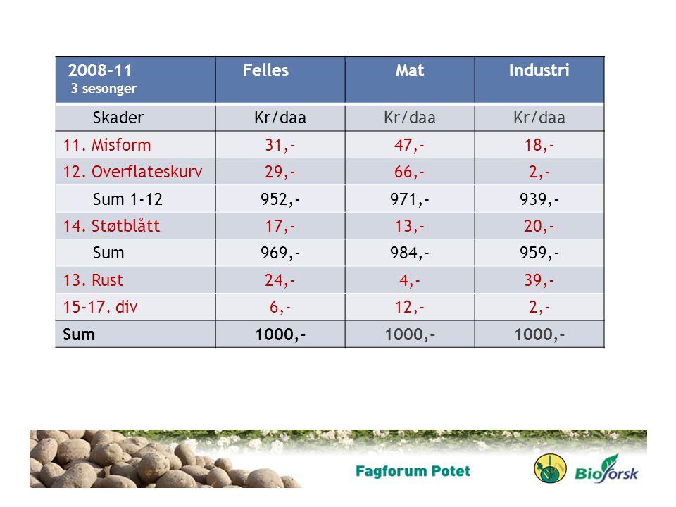 2008-11 3 sesonger FellesMatIndustri SkaderKr/daa 11. Misform31,-47,-18,- 12. Overflateskurv29,-66,-2,- Sum 1-12952,-971,-939,- 14. Støtblått17,-13,-2
