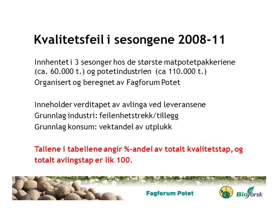 Kvalitetsfeil i sesongene 2008-11 Innhentet i 3 sesonger hos de største matpotetpakkeriene (ca. 60.000 t.) og potetindustrien (ca 110.000 t.) Organise