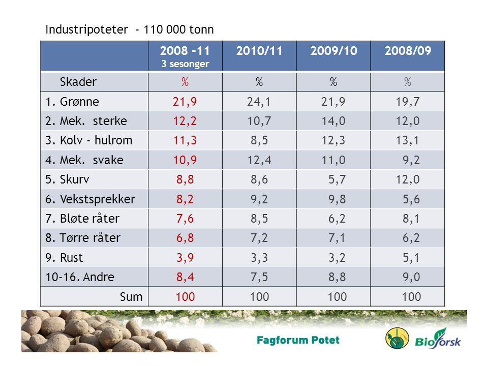 2008 -11 3 sesonger 2010/112009/102008/09 Skader%% 1. Grønne21,924,121,919,7 2. Mek. sterke12,210,714,012,0 3. Kolv - hulrom11,38,512,313,1 4. Mek. sv