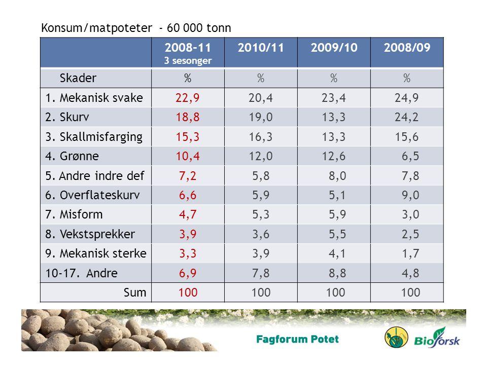 2008-11 3 sesonger 2010/112009/102008/09 Skader%% 1. Mekanisk svake22,920,423,424,9 2. Skurv18,819,013,324,2 3. Skallmisfarging15,316,313,315,6 4. Grø