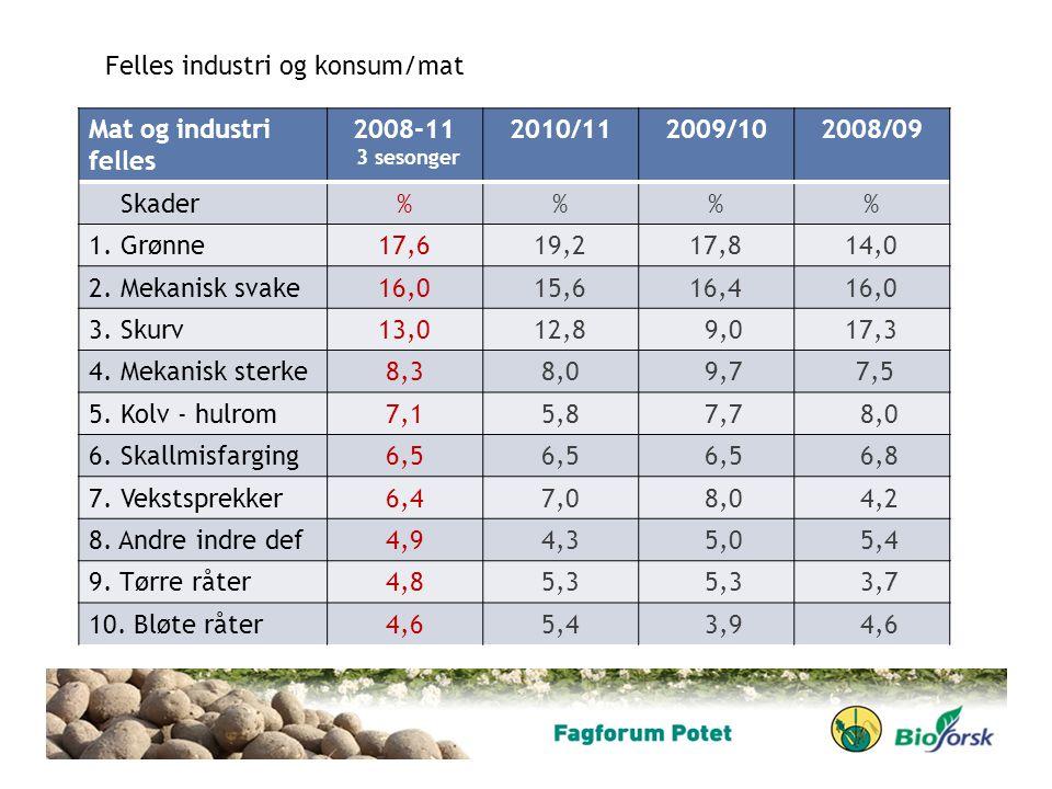 Mat og industri felles 2008-11 3 sesonger 2010/112009/102008/09 Skader%% 1. Grønne17,619,217,814,0 2. Mekanisk svake16,015,616,416,0 3. Skurv13,012,8