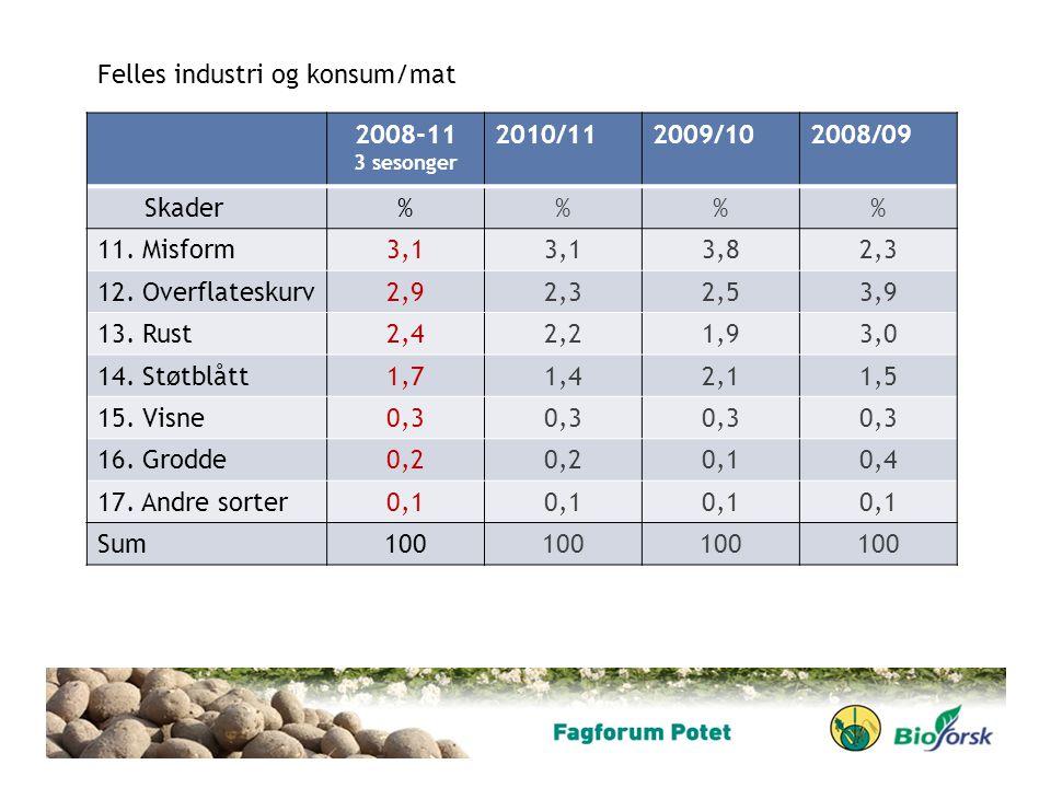 2008-11 3 sesonger 2010/112009/102008/09 Skader%% 11. Misform3,1 3,82,3 12. Overflateskurv2,92,32,53,9 13. Rust2,42,21,93,0 14. Støtblått1,71,42,11,5
