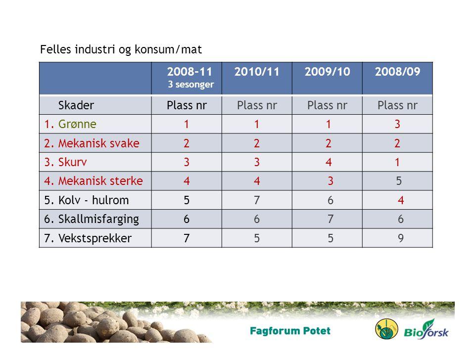2008-11 3 sesonger 2010/112009/102008/09 SkaderPlass nr 1. Grønne11 13 2. Mekanisk svake22 22 3. Skurv33 41 4. Mekanisk sterke44 3 5 5. Kolv - hulrom5