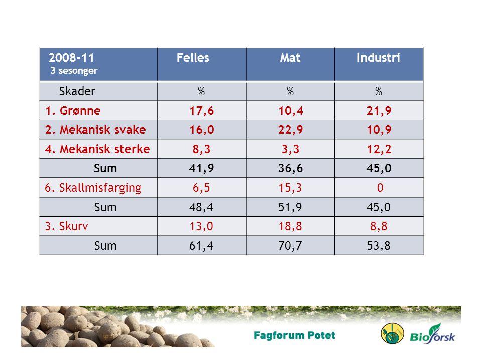 2008-11 3 sesonger FellesMatIndustri Skader%% 1. Grønne17,610,421,9 2. Mekanisk svake16,022,910,9 4. Mekanisk sterke8,33,312,2 Sum41,936,645,0 6. Skal