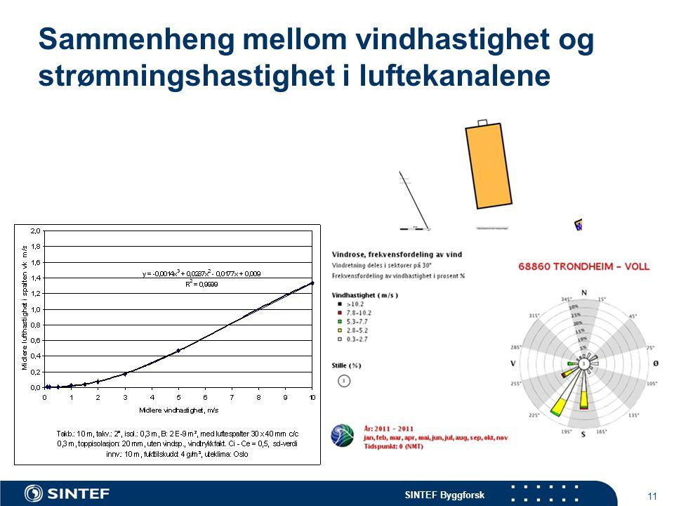 SINTEF Byggforsk 11 Sammenheng mellom vindhastighet og strømningshastighet i luftekanalene