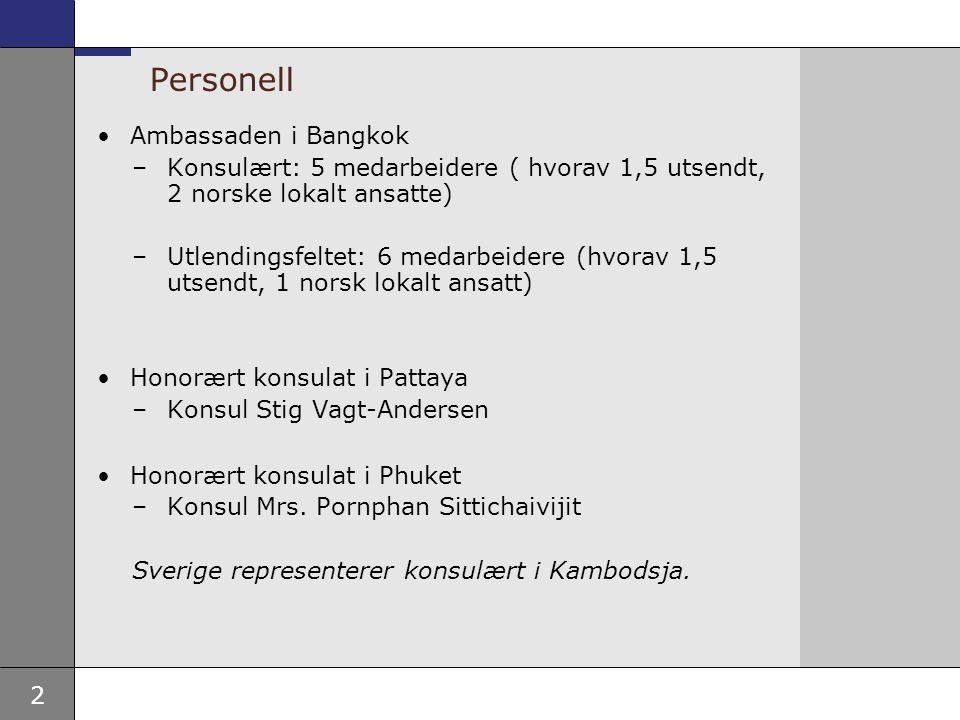 2 Personell Ambassaden i Bangkok –Konsulært: 5 medarbeidere ( hvorav 1,5 utsendt, 2 norske lokalt ansatte) –Utlendingsfeltet: 6 medarbeidere (hvorav 1,5 utsendt, 1 norsk lokalt ansatt) Honorært konsulat i Pattaya –Konsul Stig Vagt-Andersen Honorært konsulat i Phuket –Konsul Mrs.
