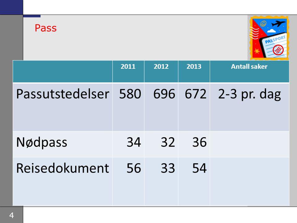 4 Pass 201120122013Antall saker Passutstedelser5806966722-3 pr.