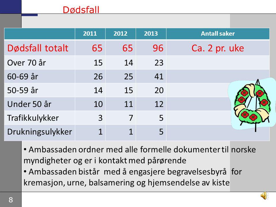 8 Dødsfall 201120122013Antall saker Dødsfall totalt65 96Ca.