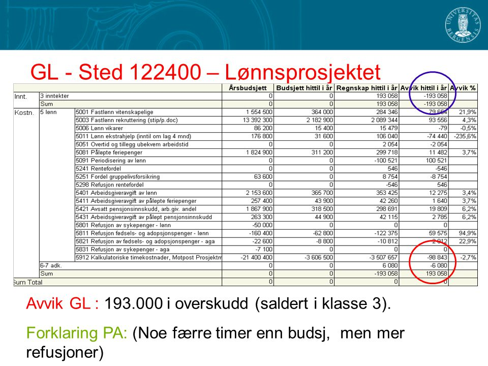 GL - Sted 122400 – Lønnsprosjektet Avvik GL : 193.000 i overskudd (saldert i klasse 3).