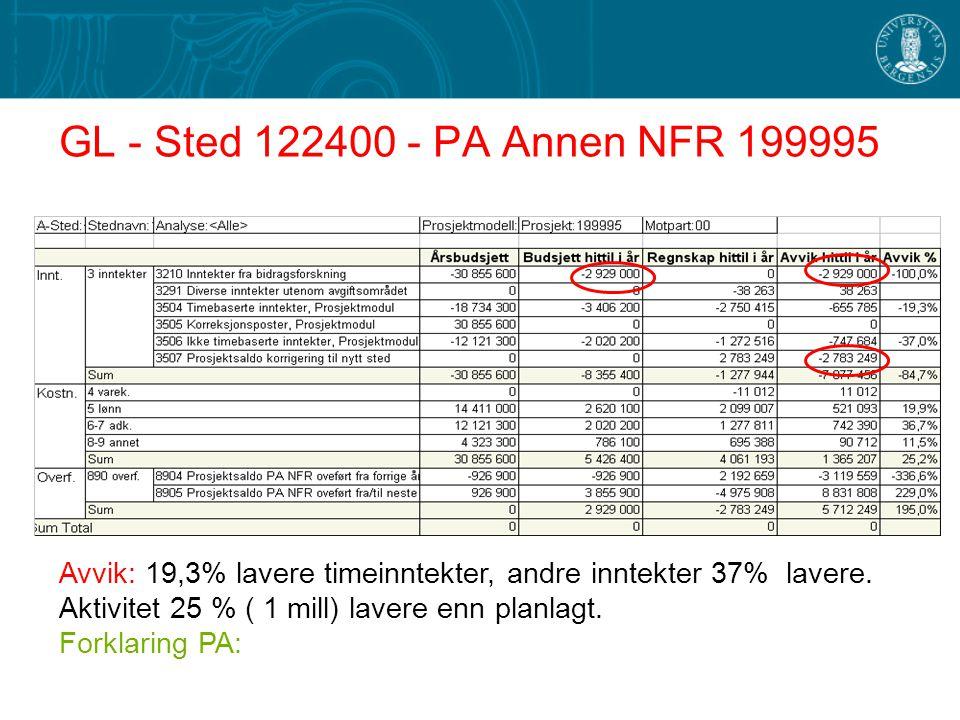 GL - Sted 122400 - PA Annen NFR 199995 Avvik: 19,3% lavere timeinntekter, andre inntekter 37% lavere.